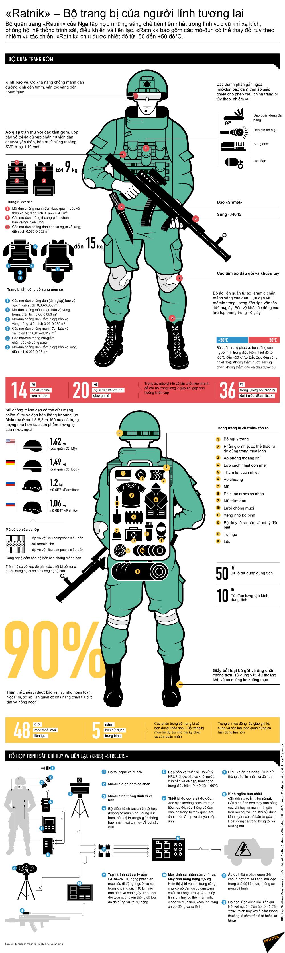 «Ratnik» – Bộ trang bị của người lính tương lai - Sputnik Việt Nam