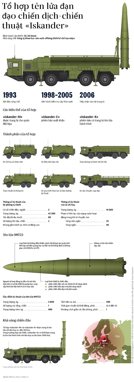 Tổ hợp tên lửa Iskander - Sputnik Việt Nam