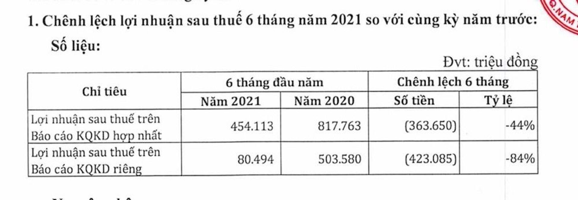 Chênh lệch lợi nhuận sau thuế 6 tháng năm 2021 so với cùng kỳ năm trước. - Sputnik Việt Nam, 1920, 05.10.2021