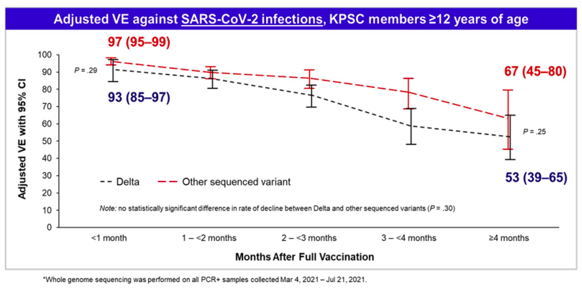 Hiệu quả của Pfizer đối với chủng delta giảm mạnh (từ 93% xuống 53%) trong vòng 4 tháng sau khi tiêm chủng đầy đủ - Sputnik Việt Nam, 1920, 05.10.2021
