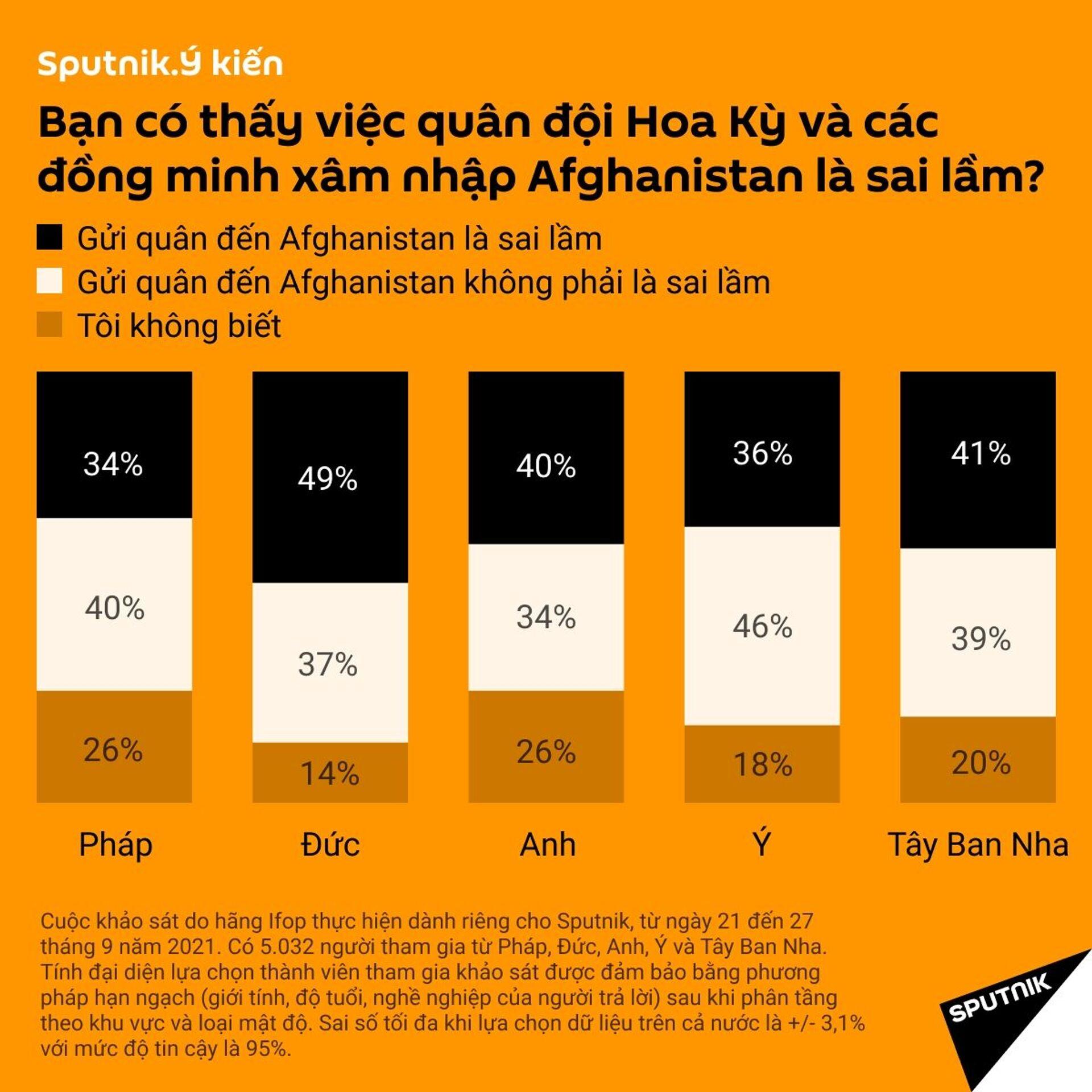 Người châu Âu nghĩ gì về việc Mỹ rút quân khỏi Afghanistan? - Sputnik Việt Nam, 1920, 05.10.2021