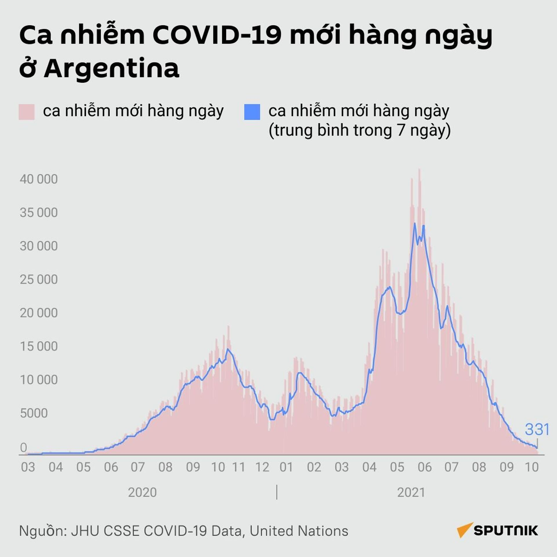Ca nhiễm COVID-19 mới hàng ngày ở Argentina - Sputnik Việt Nam, 1920, 13.10.2021