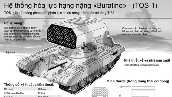 Hệ thống hỏa lực hạng nặng «Buratino» - (TOS-1) - Sputnik Việt Nam