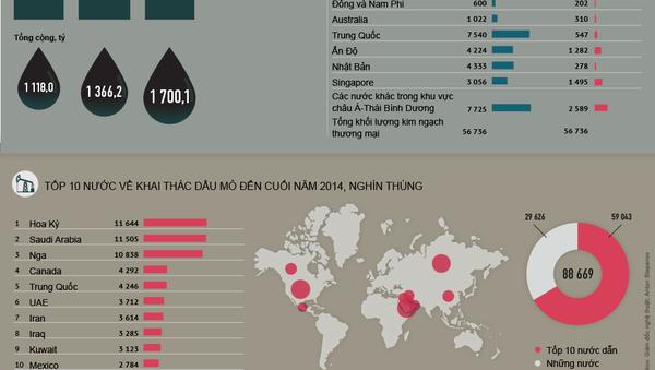 Phân bố lực lượng trên thị trường dầu mỏ thế giới - Sputnik Việt Nam
