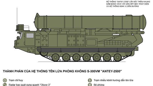 Tính năng của các tổ hợp tên lửa mới Antey-2500 - Sputnik Việt Nam