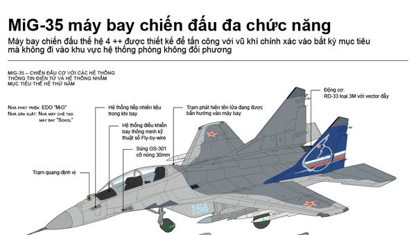 MiG-35 máy bay chiến đấu  đa chức năng - Sputnik Việt Nam