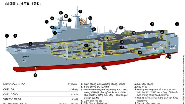 Tàu đổ bộ chở trực thăng  «Mistral» - Sputnik Việt Nam