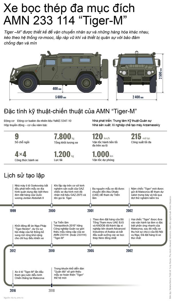 """Xe bọc thép đa mục đích AMN 233 114 """"Tiger-M"""" - Sputnik Việt Nam"""
