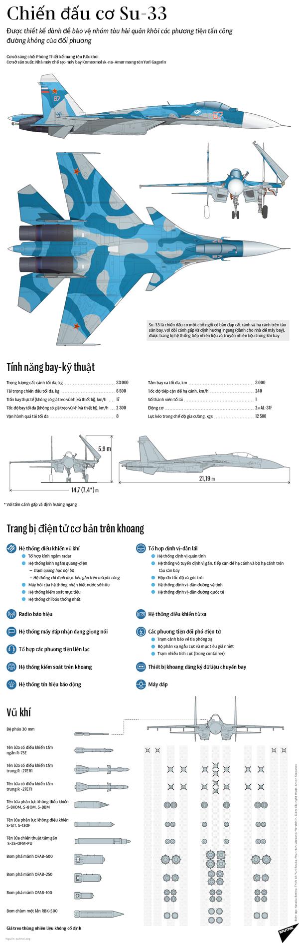Chiến đấu cơ Su-33 - Sputnik Việt Nam