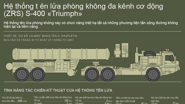 Hệ thống Tên lửa phòng không đa kênh cơ động (ZRS) S-400 Triumph - Sputnik Việt Nam