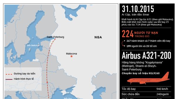 Thảm họa rơi máy bay Nga tại Ai Cập - Sputnik Việt Nam